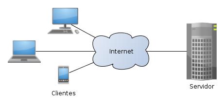 Esquema cliente(browser)-servidor(apache, iis, nginx)